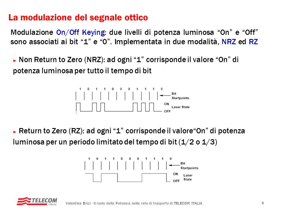 Valentina Brizi - Il ruolo della Fotonica nella rete di trasporto di TELECOM ITALIA 8 Modulazione On/Off Keying: due livelli di potenza luminosa On e