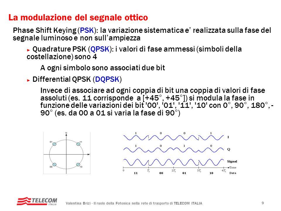 Valentina Brizi - Il ruolo della Fotonica nella rete di trasporto di TELECOM ITALIA 9 Phase Shift Keying (PSK): la variazione sistematica e realizzata