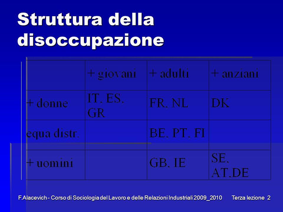 F.Alacevich - Corso di Sociologia del Lavoro e delle Relazioni Industriali 2009_2010 Terza lezione2 Struttura della disoccupazione