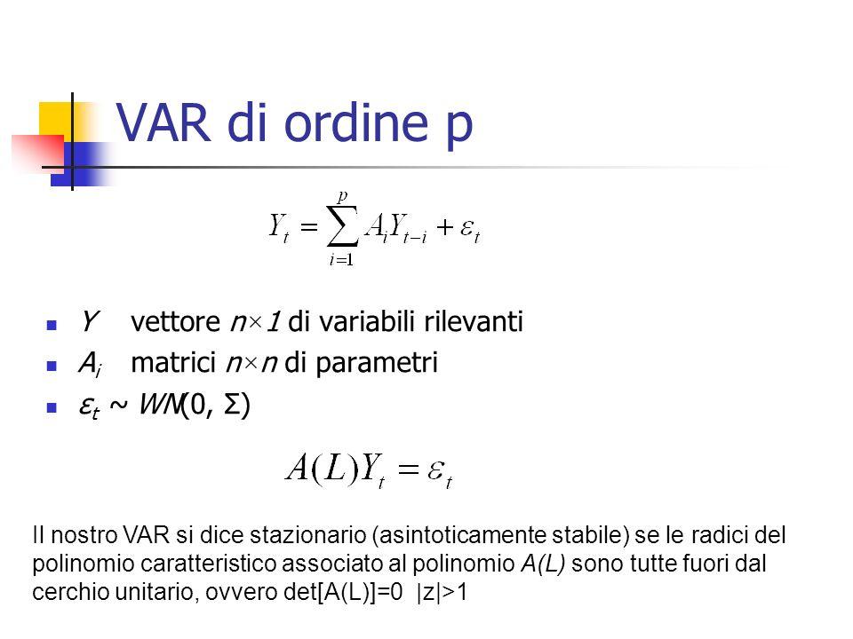 VAR di ordine p Y vettore n × 1 di variabili rilevanti A i matrici n × n di parametri ε t ~ WN(0, Σ) Il nostro VAR si dice stazionario (asintoticamente stabile) se le radici del polinomio caratteristico associato al polinomio A(L) sono tutte fuori dal cerchio unitario, ovvero det[A(L)]=0 | z|>1