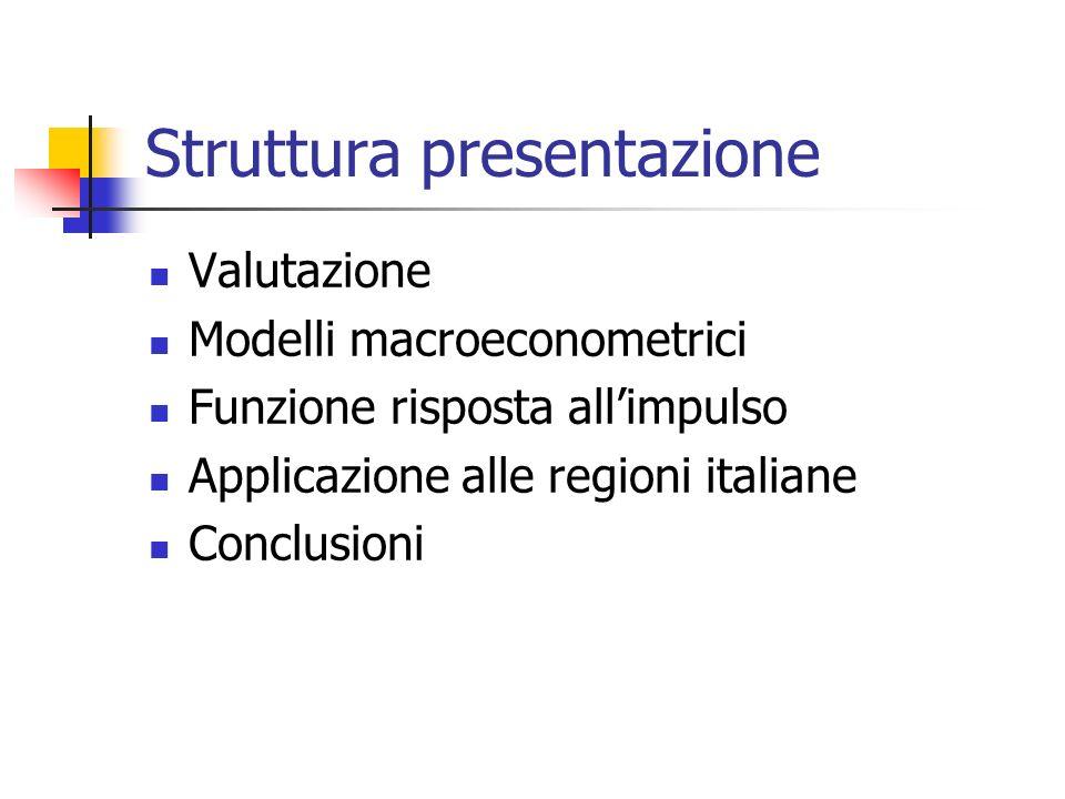Struttura presentazione Valutazione Modelli macroeconometrici Funzione risposta allimpulso Applicazione alle regioni italiane Conclusioni