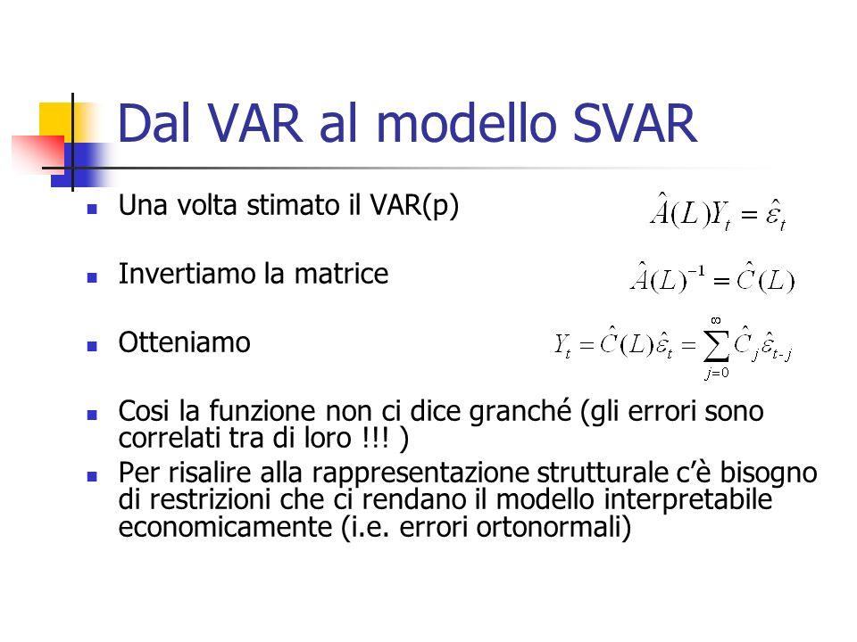 Dal VAR al modello SVAR Una volta stimato il VAR(p) Invertiamo la matrice Otteniamo Cosi la funzione non ci dice granché (gli errori sono correlati tra di loro !!.