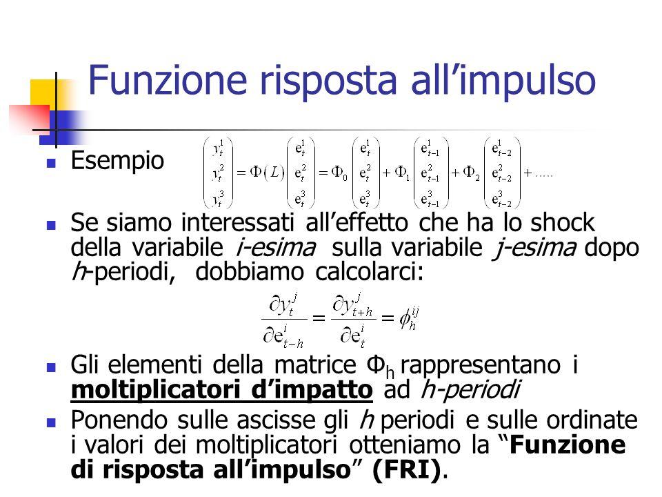 Funzione risposta allimpulso Esempio Se siamo interessati alleffetto che ha lo shock della variabile i-esima sulla variabile j-esima dopo h-periodi, dobbiamo calcolarci: Gli elementi della matrice Φ h rappresentano i moltiplicatori dimpatto ad h-periodi Ponendo sulle ascisse gli h periodi e sulle ordinate i valori dei moltiplicatori otteniamo la Funzione di risposta allimpulso (FRI).