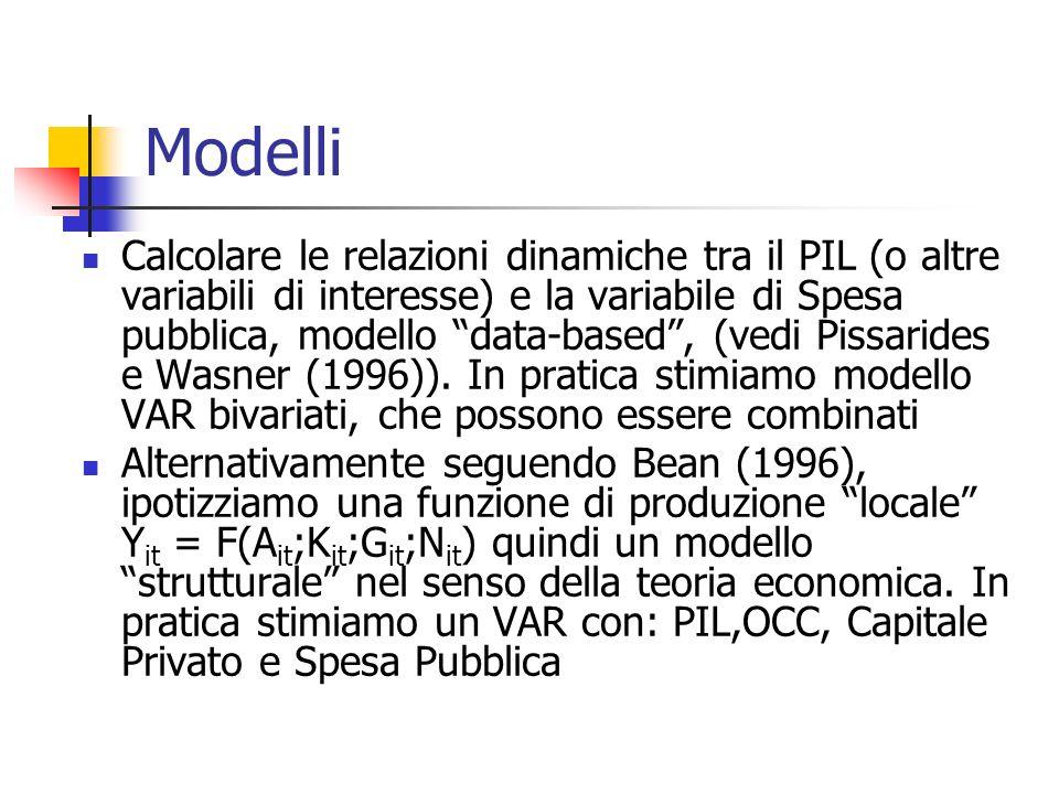 Modelli Calcolare le relazioni dinamiche tra il PIL (o altre variabili di interesse) e la variabile di Spesa pubblica, modello data-based, (vedi Pissa