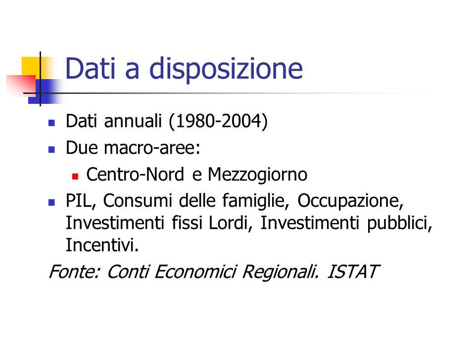 Dati a disposizione Dati annuali (1980-2004) Due macro-aree: Centro-Nord e Mezzogiorno PIL, Consumi delle famiglie, Occupazione, Investimenti fissi Lordi, Investimenti pubblici, Incentivi.