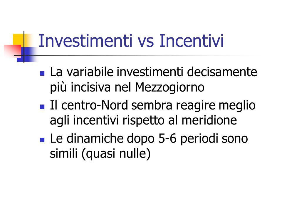 Investimenti vs Incentivi La variabile investimenti decisamente più incisiva nel Mezzogiorno Il centro-Nord sembra reagire meglio agli incentivi rispetto al meridione Le dinamiche dopo 5-6 periodi sono simili (quasi nulle)