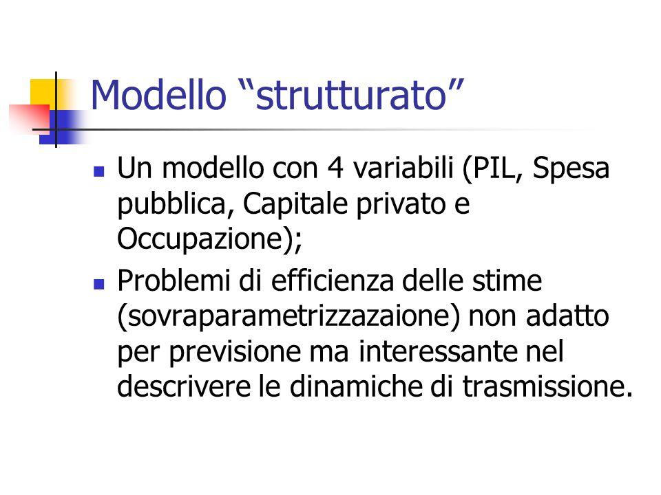 Modello strutturato Un modello con 4 variabili (PIL, Spesa pubblica, Capitale privato e Occupazione); Problemi di efficienza delle stime (sovraparametrizzazaione) non adatto per previsione ma interessante nel descrivere le dinamiche di trasmissione.