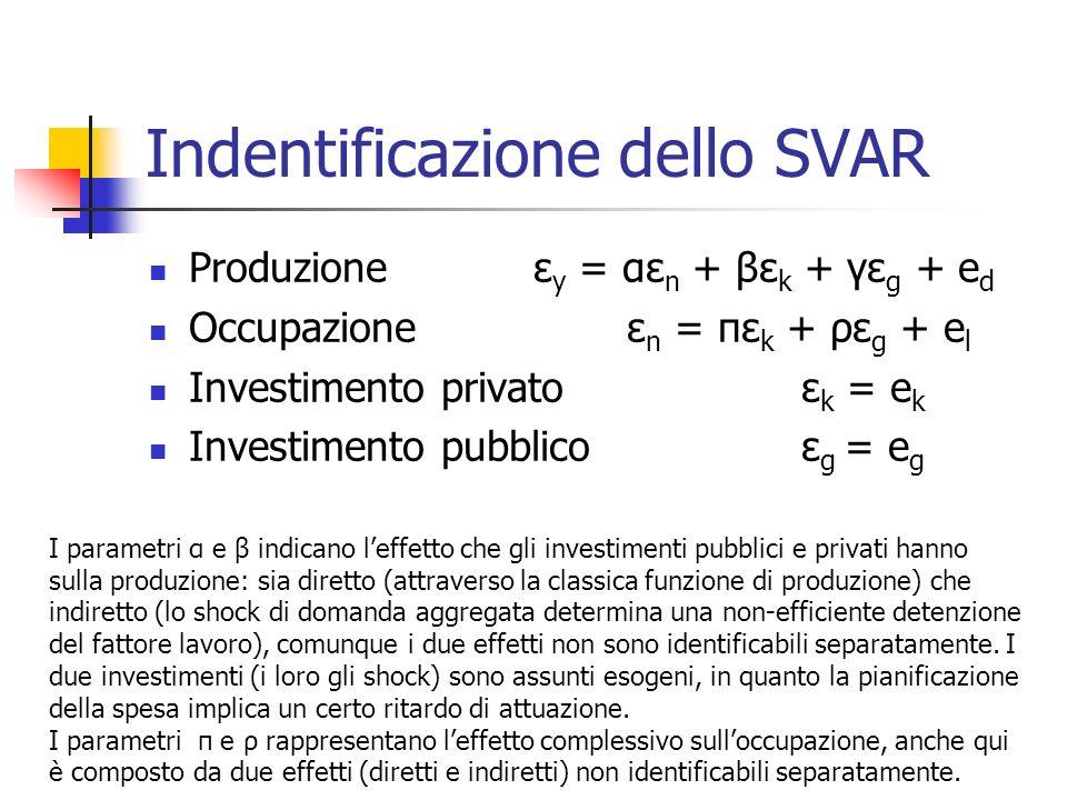 Indentificazione dello SVAR Produzione ε y = αε n + βε k + γε g + e d Occupazione ε n = πε k + ρε g + e l Investimento privato ε k = e k Investimento pubblico ε g = e g I parametri α e β indicano leffetto che gli investimenti pubblici e privati hanno sulla produzione: sia diretto (attraverso la classica funzione di produzione) che indiretto (lo shock di domanda aggregata determina una non-efficiente detenzione del fattore lavoro), comunque i due effetti non sono identificabili separatamente.