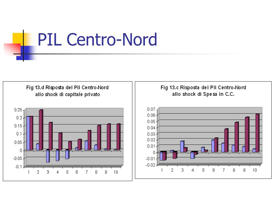 PIL Centro-Nord