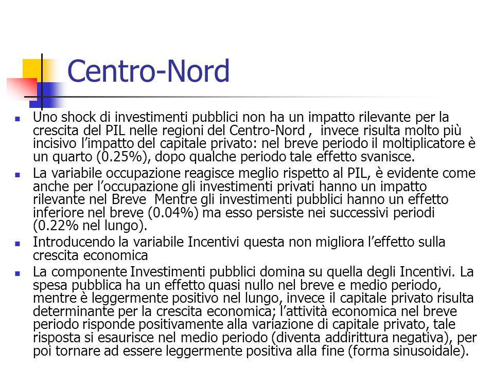Centro-Nord Uno shock di investimenti pubblici non ha un impatto rilevante per la crescita del PIL nelle regioni del Centro-Nord, invece risulta molto più incisivo limpatto del capitale privato: nel breve periodo il moltiplicatore è un quarto (0.25%), dopo qualche periodo tale effetto svanisce.