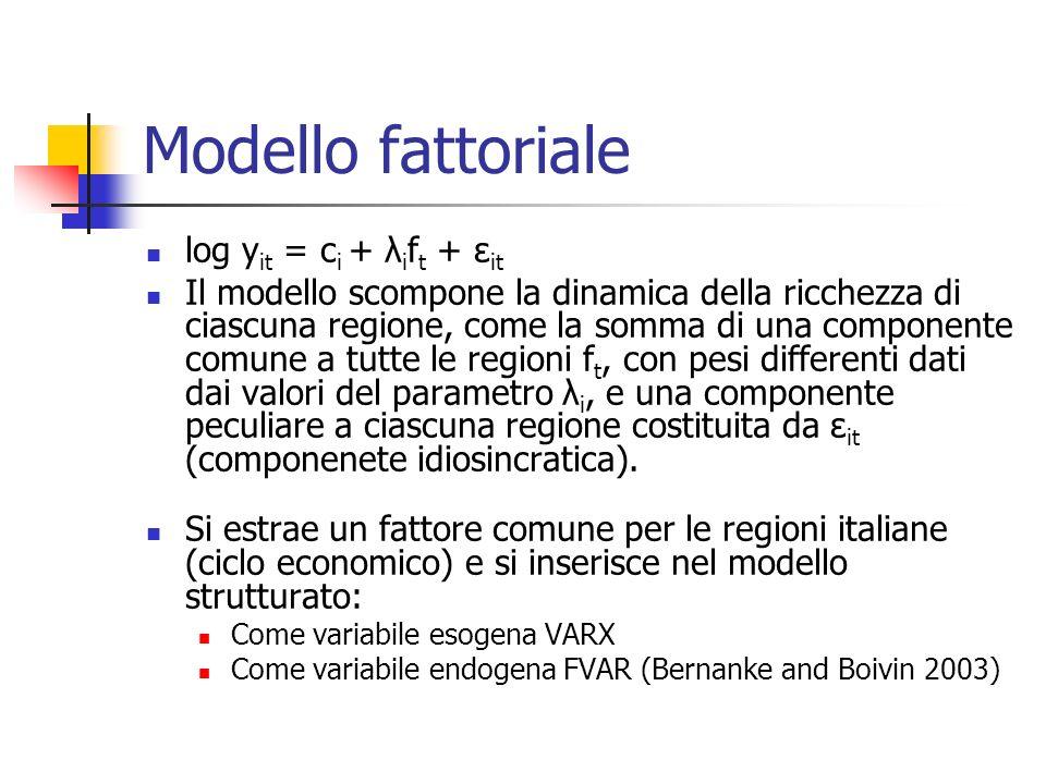 Modello fattoriale log y it = c i + λ i f t + ε it Il modello scompone la dinamica della ricchezza di ciascuna regione, come la somma di una componente comune a tutte le regioni f t, con pesi differenti dati dai valori del parametro λ i, e una componente peculiare a ciascuna regione costituita da ε it (componenete idiosincratica).