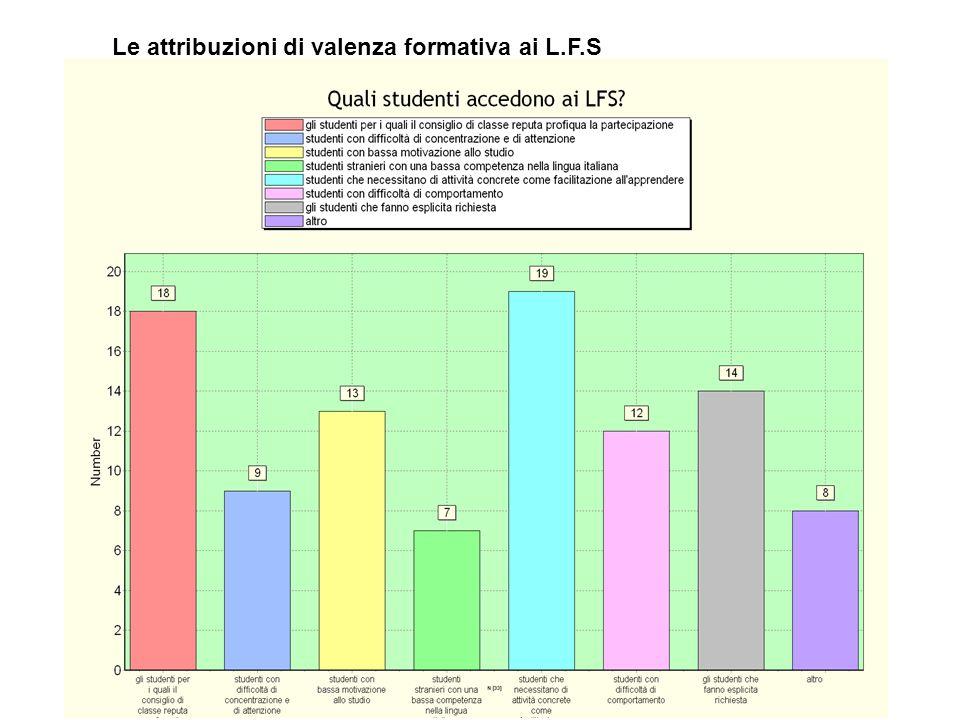 Le attribuzioni di valenza formativa ai L.F.S