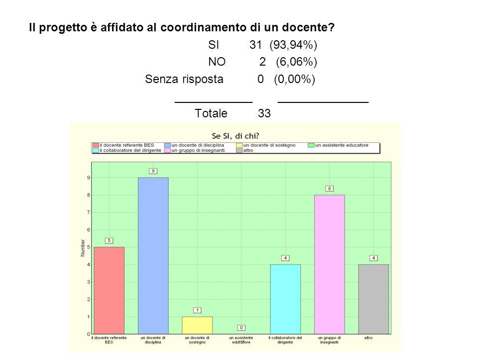 Il progetto è affidato al coordinamento di un docente? SI 31 (93,94%) NO 2 (6,06%) Senza risposta 0 (0,00%) ____________ ______________ Totale 33