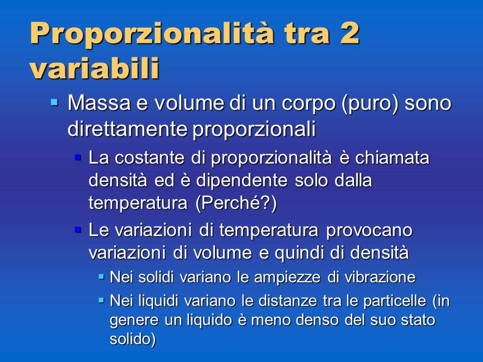 Proporzionalità tra 2 variabili Massa e volume di un corpo (puro) sono direttamente proporzionali Massa e volume di un corpo (puro) sono direttamente