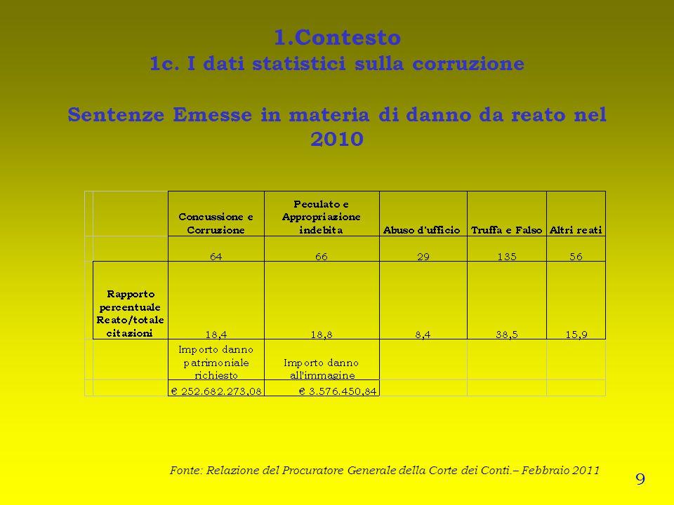 1.Contesto 1c. I dati statistici sulla corruzione Sentenze Emesse in materia di danno da reato nel 2010 Fonte: Relazione del Procuratore Generale dell
