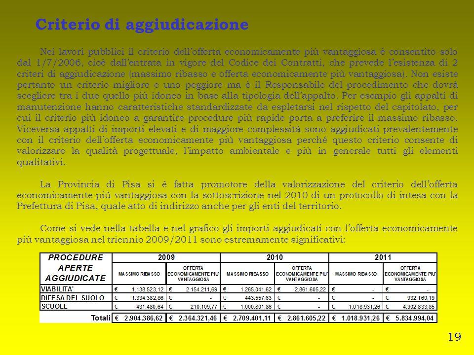 Criterio di aggiudicazione Nei lavori pubblici il criterio dellofferta economicamente più vantaggiosa è consentito solo dal 1/7/2006, cioè dallentrata in vigore del Codice dei Contratti, che prevede lesistenza di 2 criteri di aggiudicazione (massimo ribasso e offerta economicamente più vantaggiosa).