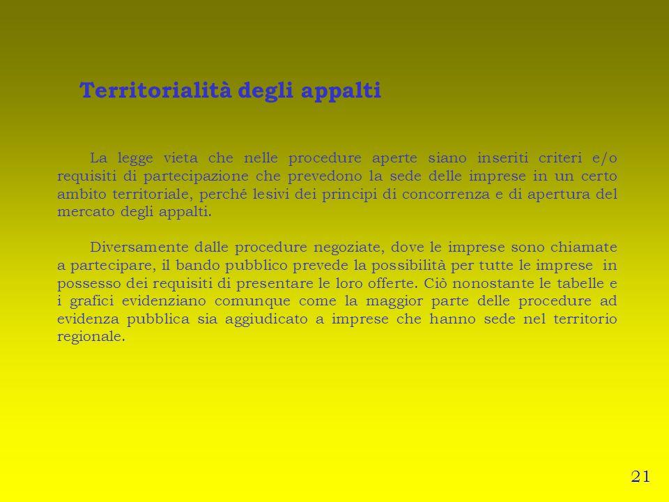 Territorialità degli appalti La legge vieta che nelle procedure aperte siano inseriti criteri e/o requisiti di partecipazione che prevedono la sede delle imprese in un certo ambito territoriale, perché lesivi dei principi di concorrenza e di apertura del mercato degli appalti.