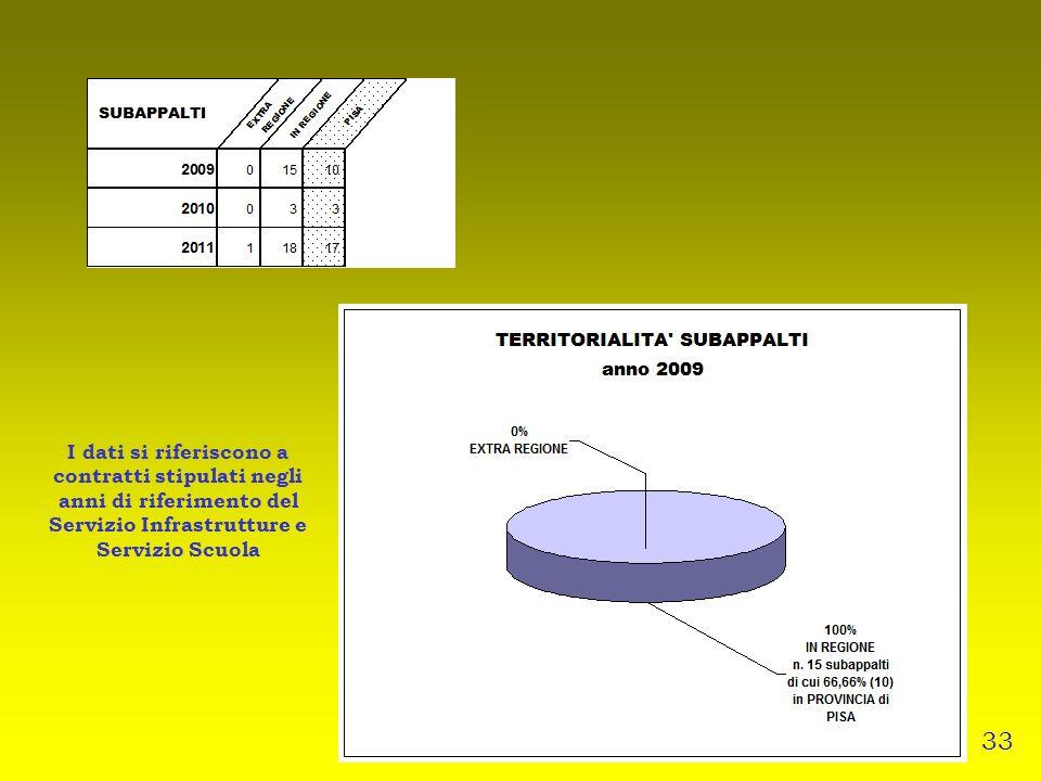 I dati si riferiscono a contratti stipulati negli anni di riferimento del Servizio Infrastrutture e Servizio Scuola 33
