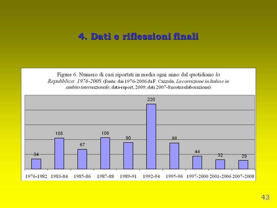 4. Dati e riflessioni finali 43