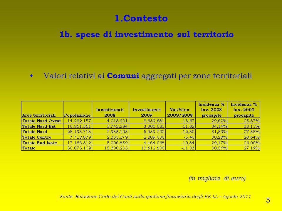 1.Contesto 1b. spese di investimento sul territorio (in migliaia di euro) Valori relativi ai Comuni aggregati per zone territoriali Fonte: Relazione C