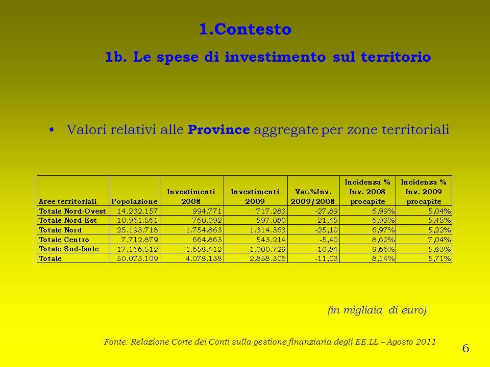 1.Contesto 1b. Le spese di investimento sul territorio (in migliaia di euro) Valori relativi alle Province aggregate per zone territoriali Fonte: Rela