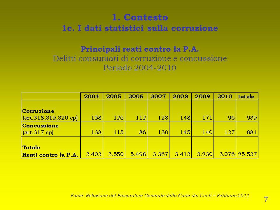 1. Contesto 1c. I dati statistici sulla corruzione Principali reati contro la P.A. Delitti consumati di corruzione e concussione Periodo 2004-2010 Fon