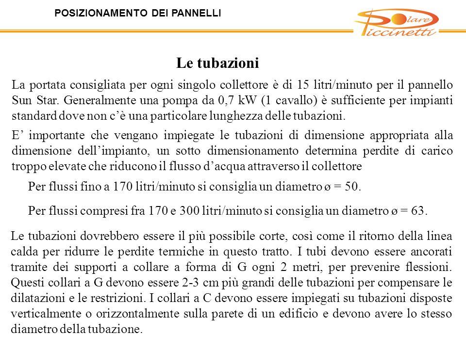 POSIZIONAMENTO DEI PANNELLI Orientazione del tetto La configurazione ottimale in Italia per applicazioni utili a scaldare piscine è quella che vede i