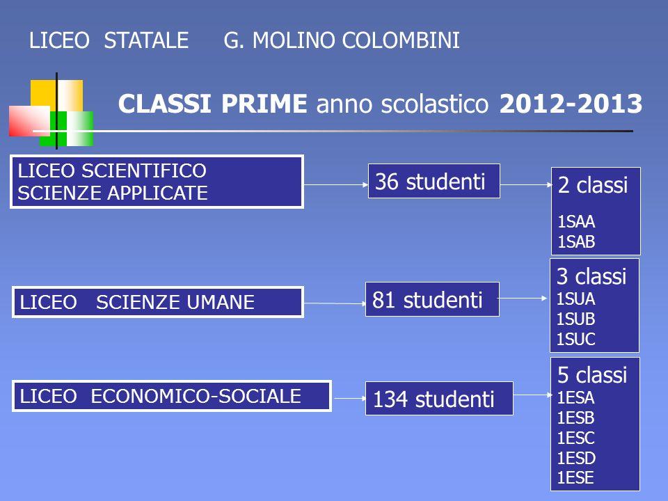 CLASSI PRIME anno scolastico 2012-2013 LICEO SCIENTIFICO SCIENZE APPLICATE LICEO SCIENZE UMANE LICEO ECONOMICO-SOCIALE 2 classi 1SAA 1SAB 36 studenti