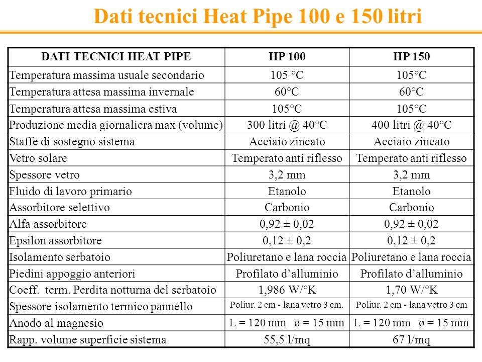 DATI TECNICI HEAT PIPEHP 100HP 150 Temperatura massima usuale secondario105 °C Temperatura attesa massima invernale60°C Temperatura attesa massima est