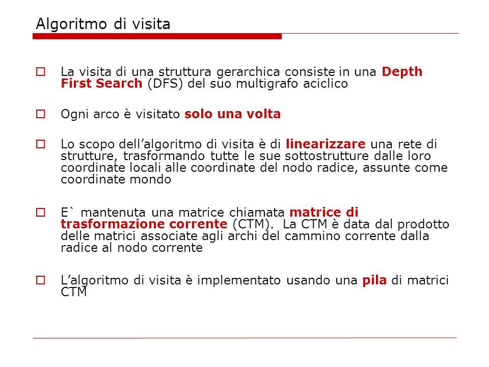 Algoritmo di visita La visita di una struttura gerarchica consiste in una Depth First Search (DFS) del suo multigrafo aciclico Ogni arco è visitato so