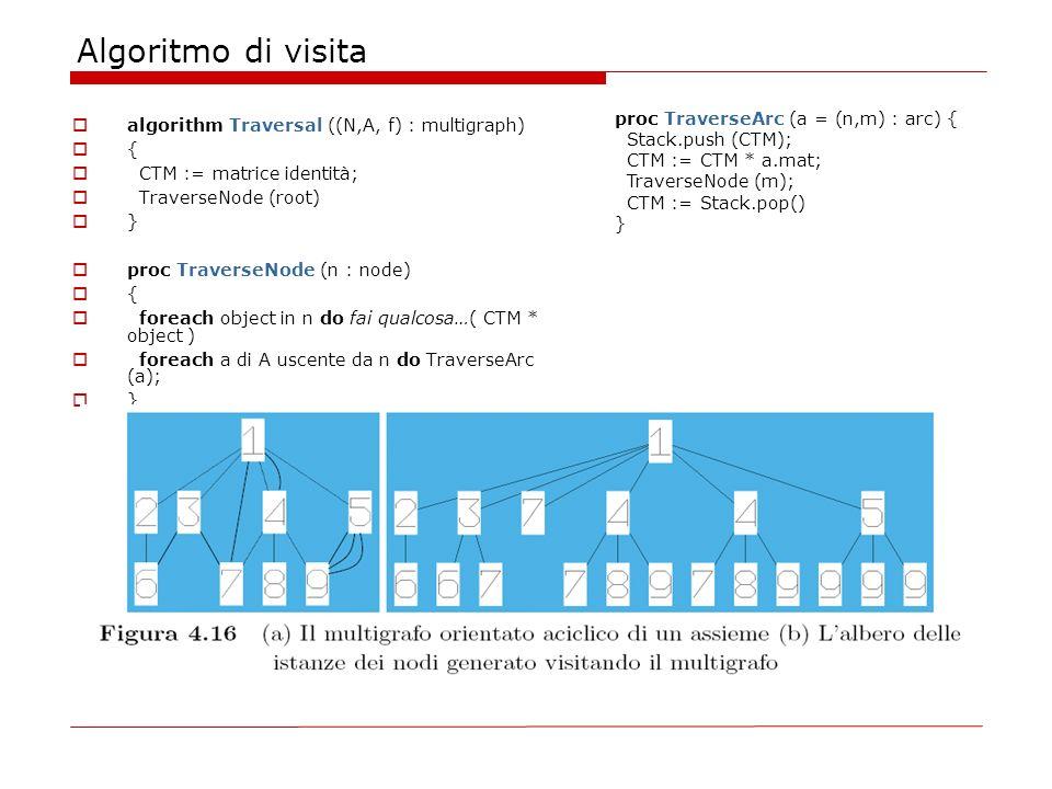 Algoritmo di visita algorithm Traversal ((N,A, f) : multigraph) { CTM := matrice identità; TraverseNode (root) } proc TraverseNode (n : node) { foreac