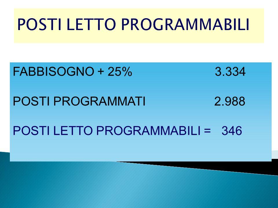 POSTI LETTO PROGRAMMABILI FABBISOGNO + 25% 3.334 POSTI PROGRAMMATI 2.988 POSTI LETTO PROGRAMMABILI = 346