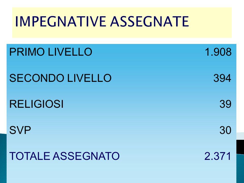 IMPEGNATIVE ASSEGNATE PRIMO LIVELLO1.908 SECONDO LIVELLO 394 RELIGIOSI 39 SVP 30 TOTALE ASSEGNATO2.371