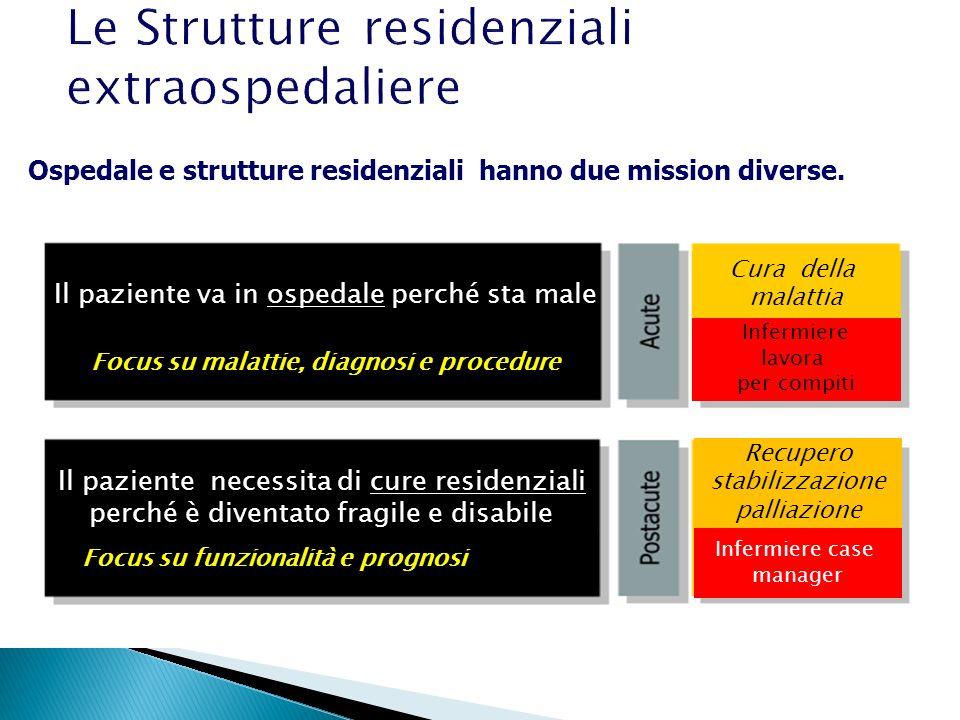 Ospedale e strutture residenziali hanno due mission diverse. Il paziente va in ospedale perché sta male Il paziente necessita di cure residenziali per