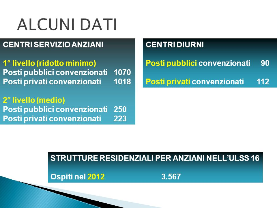 CENTRI SERVIZIO ANZIANI 1° livello (ridotto minimo) Posti pubblici convenzionati1070 Posti privati convenzionati1018 2° livello (medio) Posti pubblici