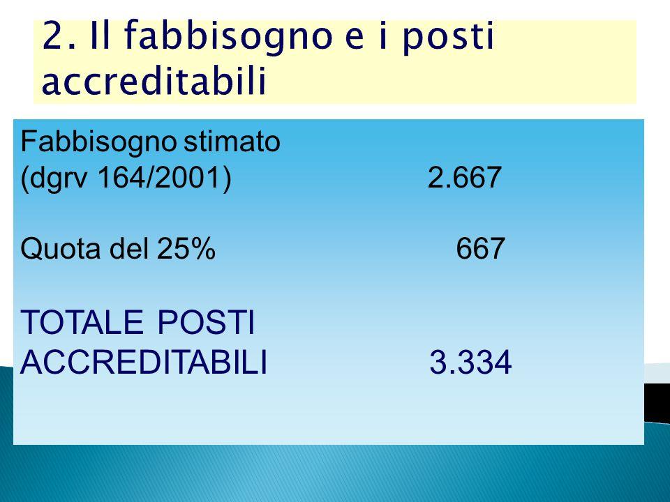 2. Il fabbisogno e i posti accreditabili Fabbisogno stimato (dgrv 164/2001) 2.667 Quota del 25% 667 TOTALE POSTI ACCREDITABILI 3.334
