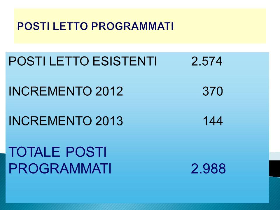 POSTI LETTO PROGRAMMATI POSTI LETTO ESISTENTI 2.574 INCREMENTO 2012 370 INCREMENTO 2013 144 TOTALE POSTI PROGRAMMATI 2.988