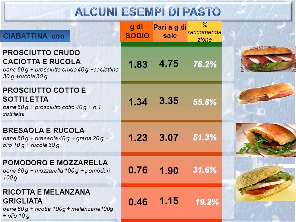 Pari a g di sale BRESAOLA E RUCOLA pane 80 g + bresaola 40 g + grana 20 g + olio 10 g + rucola 30 g 1.23 POMODORO E MOZZARELLA pane 80 g + mozzarella 100 g + pomodori 100 g 0.76 CIABATTINA con RICOTTA E MELANZANA GRIGLIATA pane 80 g + ricotta 100g + melanzane100g + olio 10 g 0.46 PROSCIUTTO CRUDO CACIOTTA E RUCOLA pane 80 g + prosciutto crudo 40 g +caciottina 30 g +rucola 30 g 1.83 PROSCIUTTO COTTO E SOTTILETTA pane 80 g + prosciutto cotto 40 g + n.1 sottiletta 1.34 % raccomanda zione 76.2% 55.8% 51.3% 31.6% 19.2% g di SODIO 4.75 3.35 3.07 1.90 1.15