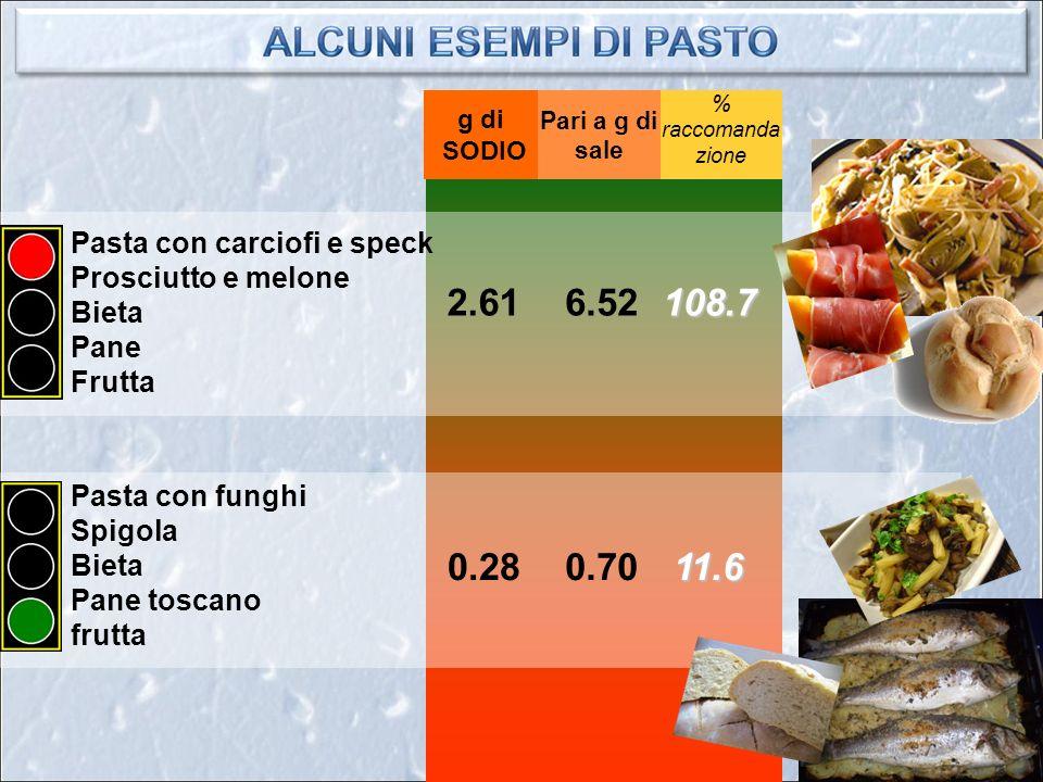 Pasta con funghi Spigola Bieta Pane toscano frutta Pasta con carciofi e speck Prosciutto e melone Bieta Pane Frutta 108.7 Pari a g di sale % raccomanda zione g di SODIO 0.28 2.616.52 0.7011.6