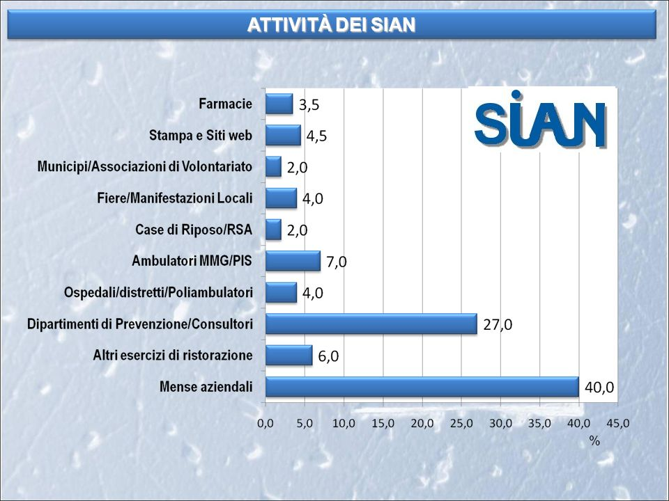% ATTIVITÀ DEI SIAN