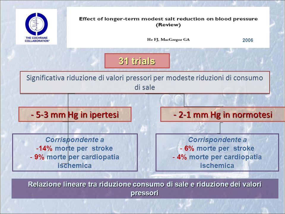 31 trials 2006 Significativa riduzione di valori pressori per modeste riduzioni di consumo di sale - 2-1 mm Hg in normotesi - 5-3 mm Hg in ipertesi Corrispondente a -14% morte per stroke - 9% morte per cardiopatia ischemica Corrispondente a - 6% morte per stroke - 4% morte per cardiopatia ischemica Relazione lineare tra riduzione consumo di sale e riduzione dei valori pressori