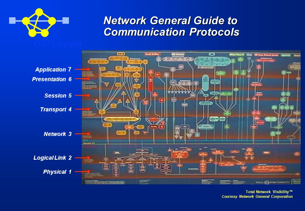 Network General Guide to Communication Protocols Total Network Visibility Courtesy Network General Corporation OSI Layers Application 7 Presentation 6