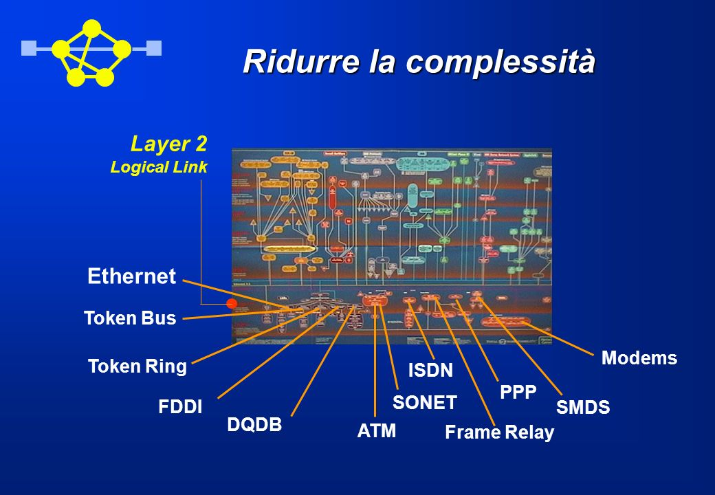 Ridurre la complessità Ethernet Token Bus Token Ring FDDI DQDB ATM ISDN Frame Relay Modems PPP SMDS SONET Layer 2 Logical Link