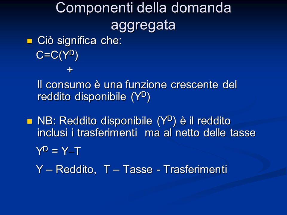 Ciò significa che: Ciò significa che: C=C(Y D ) C=C(Y D ) + Il consumo è una funzione crescente del reddito disponibile (Y D ) Il consumo è una funzione crescente del reddito disponibile (Y D ) NB: Reddito disponibile (Y D ) è il reddito inclusi i trasferimenti ma al netto delle tasse NB: Reddito disponibile (Y D ) è il reddito inclusi i trasferimenti ma al netto delle tasse Y D = Y T Y D = Y T Y – Reddito, T – Tasse - Trasferimenti Y – Reddito, T – Tasse - Trasferimenti Componenti della domanda aggregata