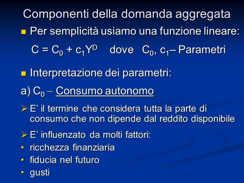 Per semplicità usiamo una funzione lineare: Per semplicità usiamo una funzione lineare: C = C 0 + c 1 Y D dove C 0, c 1 – Parametri C = C 0 + c 1 Y D dove C 0, c 1 – Parametri Interpretazione dei parametri: Interpretazione dei parametri: a) C 0 Consumo autonomo E il termine che considera tutta la parte di consumo che non dipende dal reddito disponibile E il termine che considera tutta la parte di consumo che non dipende dal reddito disponibile E influenzato da molti fattori: E influenzato da molti fattori: ricchezza finanziariaricchezza finanziaria fiducia nel futurofiducia nel futuro gustigusti Componenti della domanda aggregata