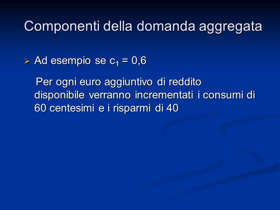Ad esempio se c 1 = 0,6 Ad esempio se c 1 = 0,6 Per ogni euro aggiuntivo di reddito disponibile verranno incrementati i consumi di 60 centesimi e i risparmi di 40 Per ogni euro aggiuntivo di reddito disponibile verranno incrementati i consumi di 60 centesimi e i risparmi di 40 Componenti della domanda aggregata