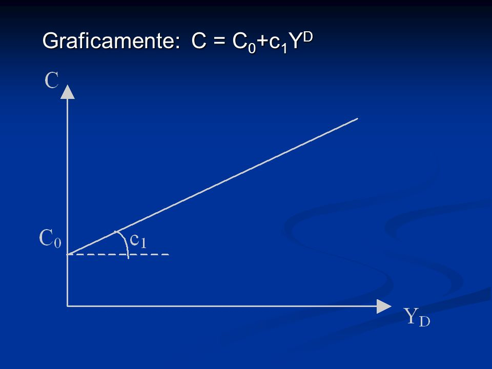 Graficamente: C = C 0 +c 1 Y D