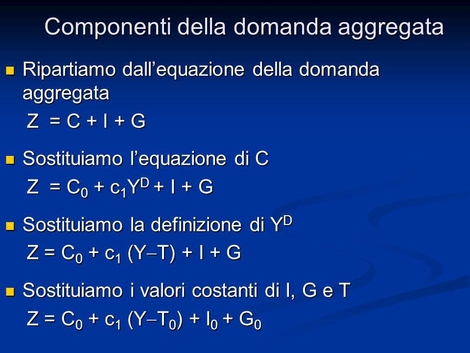 Ripartiamo dallequazione della domanda aggregata Ripartiamo dallequazione della domanda aggregata Z = C + I + G Z = C + I + G Sostituiamo lequazione di C Sostituiamo lequazione di C Z = C 0 + c 1 Y D + I + G Z = C 0 + c 1 Y D + I + G Sostituiamo la definizione di Y D Sostituiamo la definizione di Y D Z = C 0 + c 1 (Y T) + I + G Z = C 0 + c 1 (Y T) + I + G Sostituiamo i valori costanti di I, G e T Sostituiamo i valori costanti di I, G e T Z = C 0 + c 1 (Y T 0 ) + I 0 + G 0 Z = C 0 + c 1 (Y T 0 ) + I 0 + G 0 Componenti della domanda aggregata