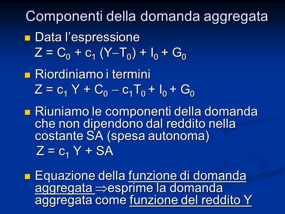 Data lespressione Data lespressione Z = C 0 + c 1 (Y T 0 ) + I 0 + G 0 Z = C 0 + c 1 (Y T 0 ) + I 0 + G 0 Riordiniamo i termini Riordiniamo i termini Z = c 1 Y + C 0 c 1 T 0 + I 0 + G 0 Z = c 1 Y + C 0 c 1 T 0 + I 0 + G 0 Riuniamo le componenti della domanda che non dipendono dal reddito nella costante SA (spesa autonoma) Riuniamo le componenti della domanda che non dipendono dal reddito nella costante SA (spesa autonoma) Z = c 1 Y + SA Z = c 1 Y + SA Equazione della funzione di domanda aggregata esprime la domanda aggregata come funzione del reddito Y Equazione della funzione di domanda aggregata esprime la domanda aggregata come funzione del reddito Y Componenti della domanda aggregata