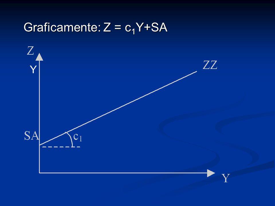Graficamente: Z = c 1 Y+SA Y